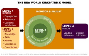 New World Kirkpatrick Model with permission - hi res